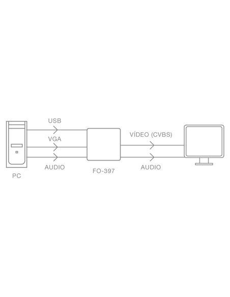 Convertidor VGA a AV/Svideo